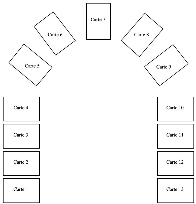 Le positionnement des 13 cartes dans le tirage en fer à cheval